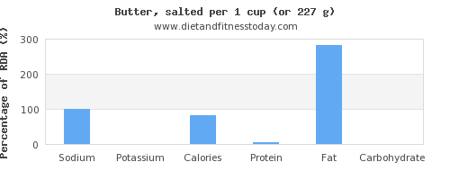 sodium and nutritional content in butter