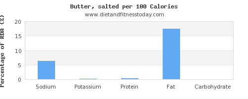 sodium and nutrition facts in butter per 100 calories