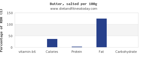 vitamin b6 and nutrition facts in butter per 100g