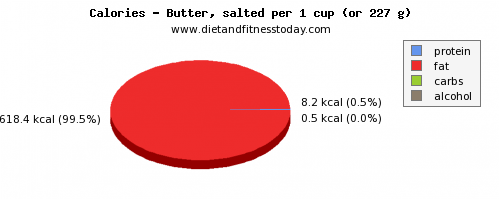 water, calories and nutritional content in butter