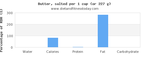water and nutritional content in butter
