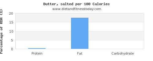 water and nutrition facts in butter per 100 calories