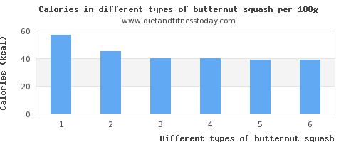 butternut squash monounsaturated fat per 100g
