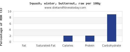 fat and nutrition facts in butternut squash per 100g