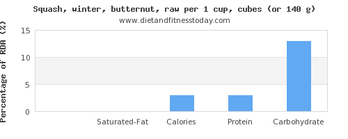 fat and nutritional content in butternut squash
