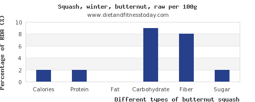 nutritional value and nutrition facts in butternut squash per 100g