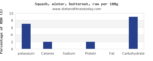 potassium and nutrition facts in butternut squash per 100g