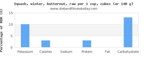 potassium and nutritional content in butternut squash