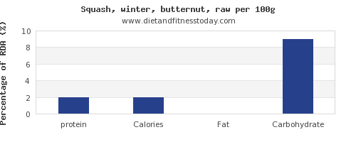 protein and nutrition facts in butternut squash per 100g