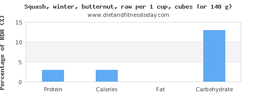 protein and nutritional content in butternut squash