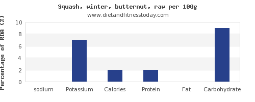 sodium and nutrition facts in butternut squash per 100g