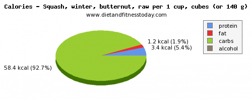 water, calories and nutritional content in butternut squash