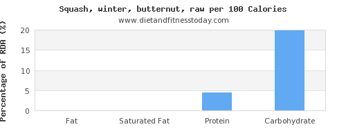 fat and nutrition facts in butternut squash per 100 calories