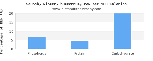 phosphorus and nutrition facts in butternut squash per 100 calories
