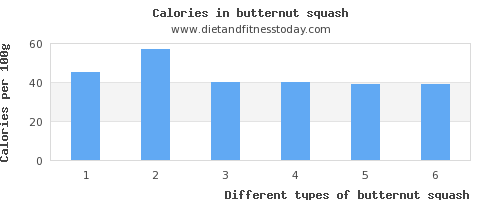 butternut squash polyunsaturated fat per 100g