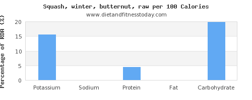 potassium and nutrition facts in butternut squash per 100 calories