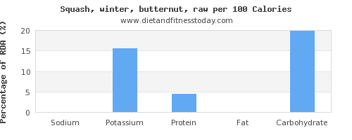 sodium and nutrition facts in butternut squash per 100 calories