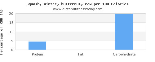 water and nutrition facts in butternut squash per 100 calories
