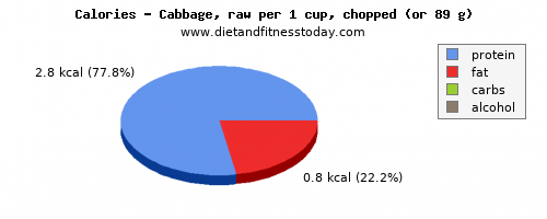 carbs, calories and nutritional content in cabbage