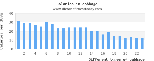 cabbage carbs per 100g