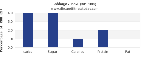 carbs and nutrition facts in cabbage per 100g