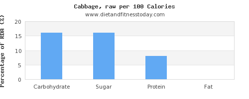 carbs and nutrition facts in cabbage per 100 calories