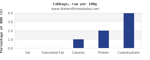 fat and nutrition facts in cabbage per 100g