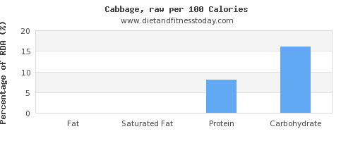 fat and nutrition facts in cabbage per 100 calories