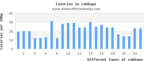 cabbage iron per 100g