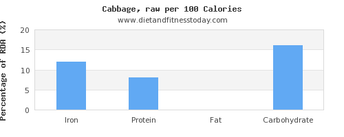 iron and nutrition facts in cabbage per 100 calories