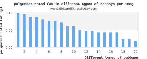 cabbage polyunsaturated fat per 100g