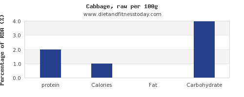 protein and nutrition facts in cabbage per 100g