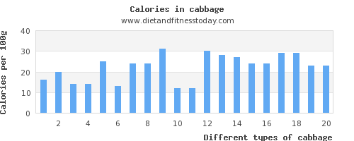 cabbage saturated fat per 100g