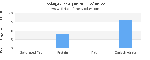 saturated fat and nutrition facts in cabbage per 100 calories