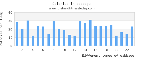 cabbage sodium per 100g