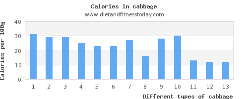 cabbage sugar per 100g