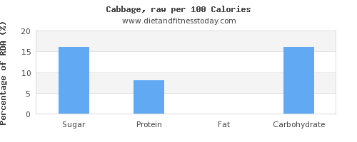 sugar and nutrition facts in cabbage per 100 calories