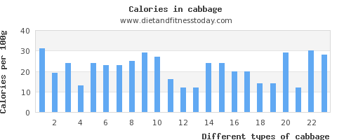 cabbage vitamin c per 100g