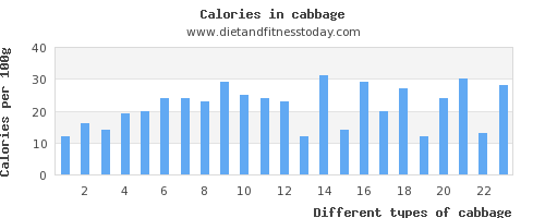 cabbage vitamin d per 100g