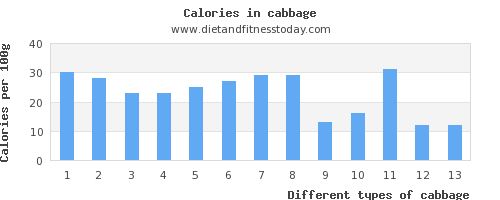 cabbage vitamin k per 100g