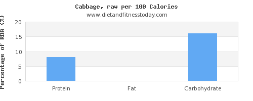water and nutrition facts in cabbage per 100 calories
