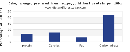protein and nutrition facts in cakes per 100g