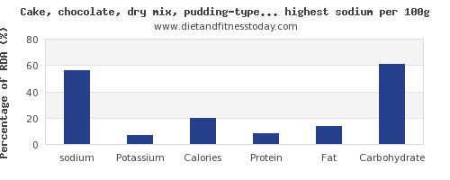 sodium and nutrition facts in cakes per 100g