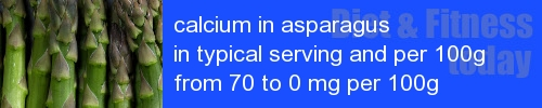 calcium in asparagus information and values per serving and 100g