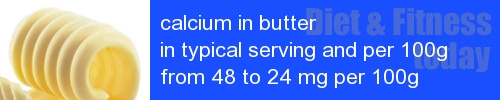 calcium in butter information and values per serving and 100g