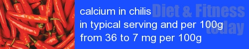 calcium in chilis information and values per serving and 100g