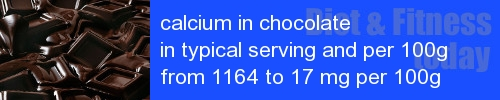 calcium in chocolate information and values per serving and 100g