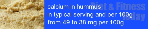calcium in hummus information and values per serving and 100g