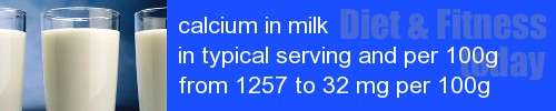 calcium in milk information and values per serving and 100g