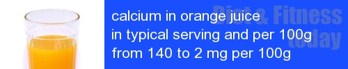 calcium in orange juice information and values per serving and 100g